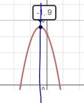 Axis of Symmetry x=(r+s)/2