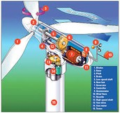 How is wind energy used?