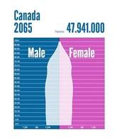 Canada 2065