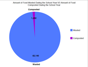 Amount of Food Wasted during the School Year VS Amount of Food Composted During the School Year