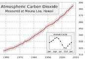 Global Warming: Red Alert!