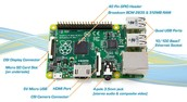 The nerd picture of the legendary Raspberry Pi 2