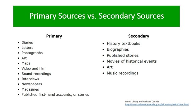 Primary Sources Smore Newsletters