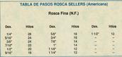 Tabla de pasos rosca sellers (Americana)