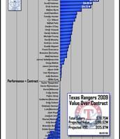 Rangers Salary
