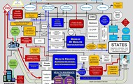Flow Chart with Links