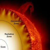 This is the radiative and convective zones.