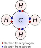 Naming Covalent bonds