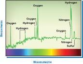Color Spectrum with Elements