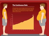 The Continuous Gain