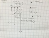 Steps in graphing in standard form