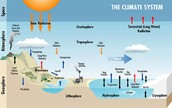 THE PRINCIPAL COMPONENTS OF EARTH'S CLIMATE SYSTEM