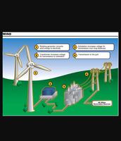 How the turbines generate energy