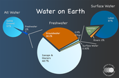 What is the hydrosphere?