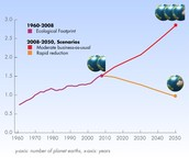 Estimativa da pegada ecológica da humanidade
