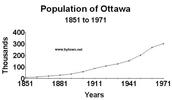 population de l/owttwa 1900 et 2011