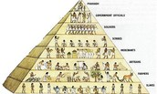 Egyptian Hierarchy
