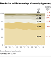Distribution of Minimum Wage Workers by Age Group