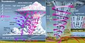 Defining a tornado