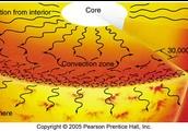 Convection Zone