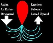 Law of action/reaction