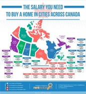 What Salary You Will Need To Buy A Home Across Canada