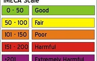 Air Quality Scale