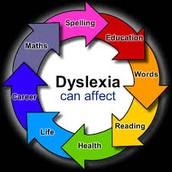 What dyslexia can affect