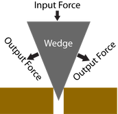 This is an example of a wedge.