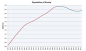 Russia's Population