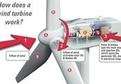 wind turbinies