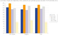 Error del Censo perjudicó a Provincia de Los Andes