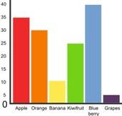 Graphs or Charts