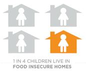 1 en 4 niños viven en hogares con inseguridad alimentaria.