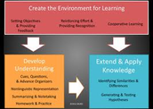 Create an Environment for Learning