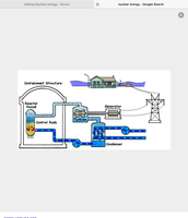 How nuclear energy works