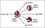 How a Nuclear fission works