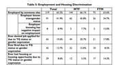 Employment and Housing Discrimination