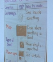 Anchor Chart On How Readers Use Text Features