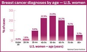 Breast Cancer Diagnosis by Age