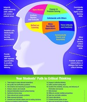 Interesting Graphic on Critical Thinking