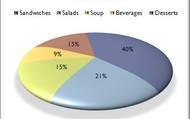 lunch pie chart