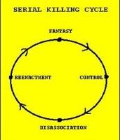 Serial Killer's Cycle