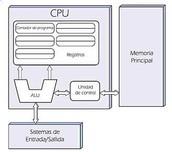 La arquitectura Von Neumann  (Modelo de Von Neumann o arquitectura Princeton).