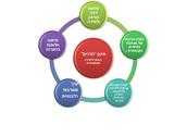 למידה משמעותית  לימודי מיגדר צוות מדעי החברה.