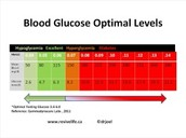 The exact blood glucose level considered as hypoglycemia