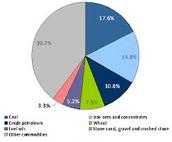 Natural Resources Graph