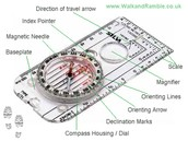 Parts of a Compass