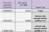 טבלה מס' 2