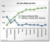 Obesity vs. Public transportation